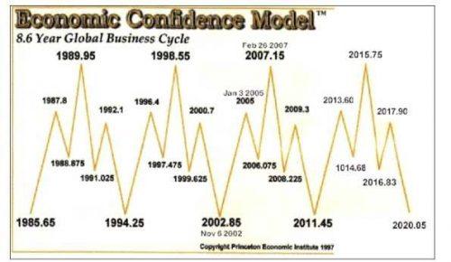 EconomicConfidenceModel